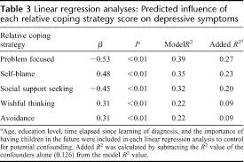 Linear Regression Table Genetics In Medicine Table 3 For Article Prevalence And