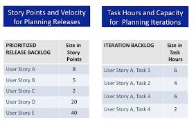 sizing and estimates overview ca agile central help