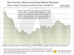 top 10 real estate markets 2017 san francisco bay area luxury house real estate market report