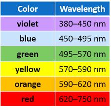 Blue Light Wavelength Electromagnetic Spectrum