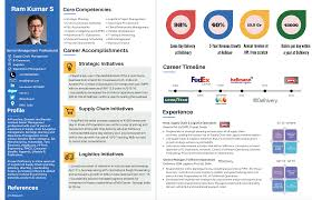 Visual Resume Examples Guidic U2013 Resume Sample Visual