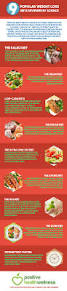 9 popular weight loss diets reviewed by science u2013 infographic