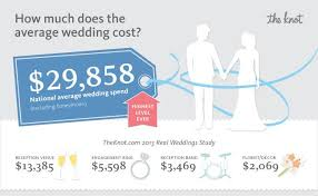 what is the average cost of a wedding the national average cost of a wedding is