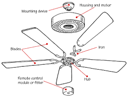 ceiling fan parts name how a ceiling fan works