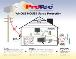 surge protection protec security systems