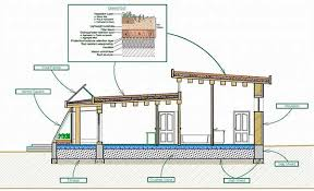 small eco friendly house plans eco friendly house designs floor plans thesouvlakihouse