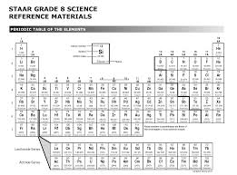 Periodic Table Test Guide To Using Interactive Notebooks In The Science Classroom