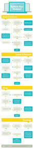 best 25 web internet ideas on pinterest simple food web