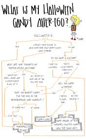 what is my halloween candy alter ego a flowchart phoenix new times