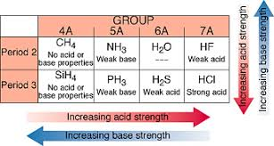 Basic Periodic Table Chapter 16 Section 10