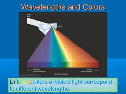 Physics Of Light Light What Is Light The Physics Of Light