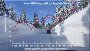 California Real Estate Market January 2017 Lake Tahoe Ca Real Estate Market Report