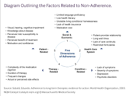 engaging patients to optimize medication adherence nejm catalyst