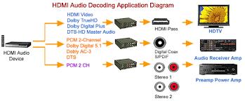 hdmi dvi to composite s video down converter with hdmi audio decoding