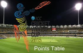 Cricket World Cup Table 2015 Cricket World Cup Points Table And Teams Standing