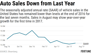 toyota international sales auto sales could increase for the first time this year