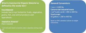 food waste estimation guide recyclingworks massachusetts