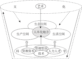 bureau d 騁udes techniques 中国新愿景下的文化与空间有机融合的地理途径与机遇