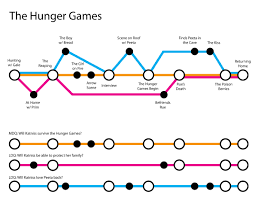 Plot Map Mapping Out Your Story Like A Subway Map Explanation And Example