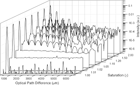 improving axial resolution in spectral domain low coherence