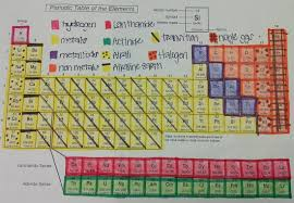 periodic table worksheet for middle color coding the periodic table student worksheet orig publish see