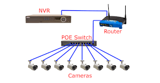 power supply poe switch for ip camera fiber optic solutions