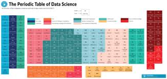 Periodic Table Diagram The Periodic Table Of Data Science R Bloggers