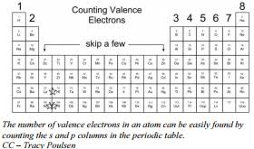 Valence Electrons On Periodic Table 3 3 Valence Electrons Chemistry Libretexts