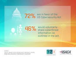 2016 cybersecurity snapshot
