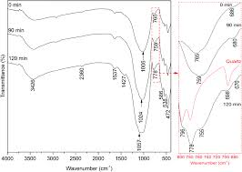 Powder Room Kilcullen Mechanical Activation Of Volcanic Ash For Geopolymer Synthesis