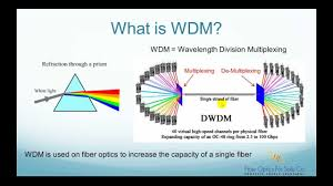 what is wdm wavelength division multiplexer fo4sale com youtube