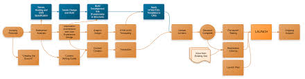 Site Map Template Diagram Diagram For Website Design Template Large Sitemap