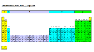 Periodic Table Sr How Are New Elements Added To The Periodic Table