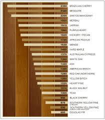 hardwood flooring types of wood home design inspirations