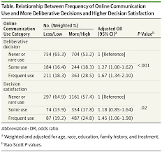 online communication by patients with newly diagnosed breast