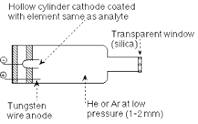 hollow cathode l in atomic absorption spectroscopy nmsu aas hollow cathode ls