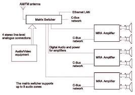 clipsal multi room audio system cbus standalone