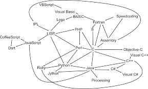 Coffeescript Map The Family Tree Of Programming Languages Thomas U0027 Interesting Blog