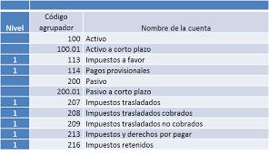 iva en mexico 2016 las cuentas de iva en el catálogo de cuentas y en el código