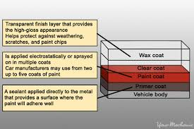 how to repair scratches on a car yourmechanic advice