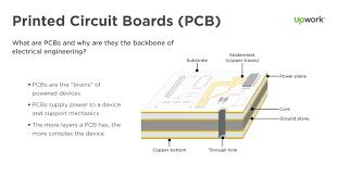 basics of printed circuit board pcb design