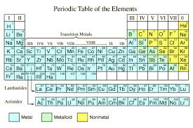 Alkaline Earth Metals On The Periodic Table Periodic Table Structure