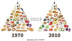 food pyramid healthy eating stock photos u0026 food pyramid healthy