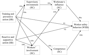 impact of the supervisor on worker safety behavior in construction