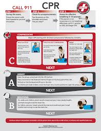you can trust in the accuracy of our on line cpr certification and