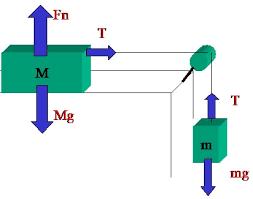 carrello a cuscino d secondo principio della dinamica rotaia a cuscino d