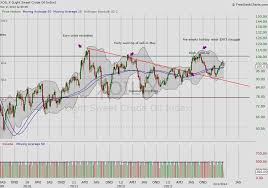 light sweet crude price oil prices chart gas price development