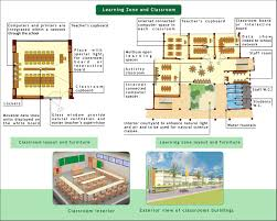 Kindergarten Classroom Floor Plan by Menea Developed Project Designshare Projects