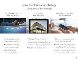 Comfort Corporation Select Comfort Corporation Scss Investor Presentation