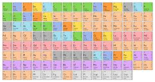 Periodic Table Tungsten Design Elements Periodic Table Of Chemical Elements